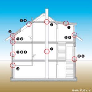 """Häufige Problemstellen der Gebäude-Luftdichtheit nach räumlicher Zuordnung: Bauteilflächen (1), Übergänge zwischen Bauteilen bzw. Bauteilanschlüssen (2), Durchdringungen (3) und Funktionsfugen (4). Die Grafik steht beispielhaft für eine Serie bildlicher Darstellungen rund um das Thema Luftdichtheit, um die der Fachverband Luftdichtheit im Bauwesen e. V. seinen Internetauftritt kürzlich erweitert hat. Auch Antworten auf weitere FAQs sind hinzugekommen (www.flib.de, """"Zum Thema"""" oder Direktlink www.faqs.flib.de)."""