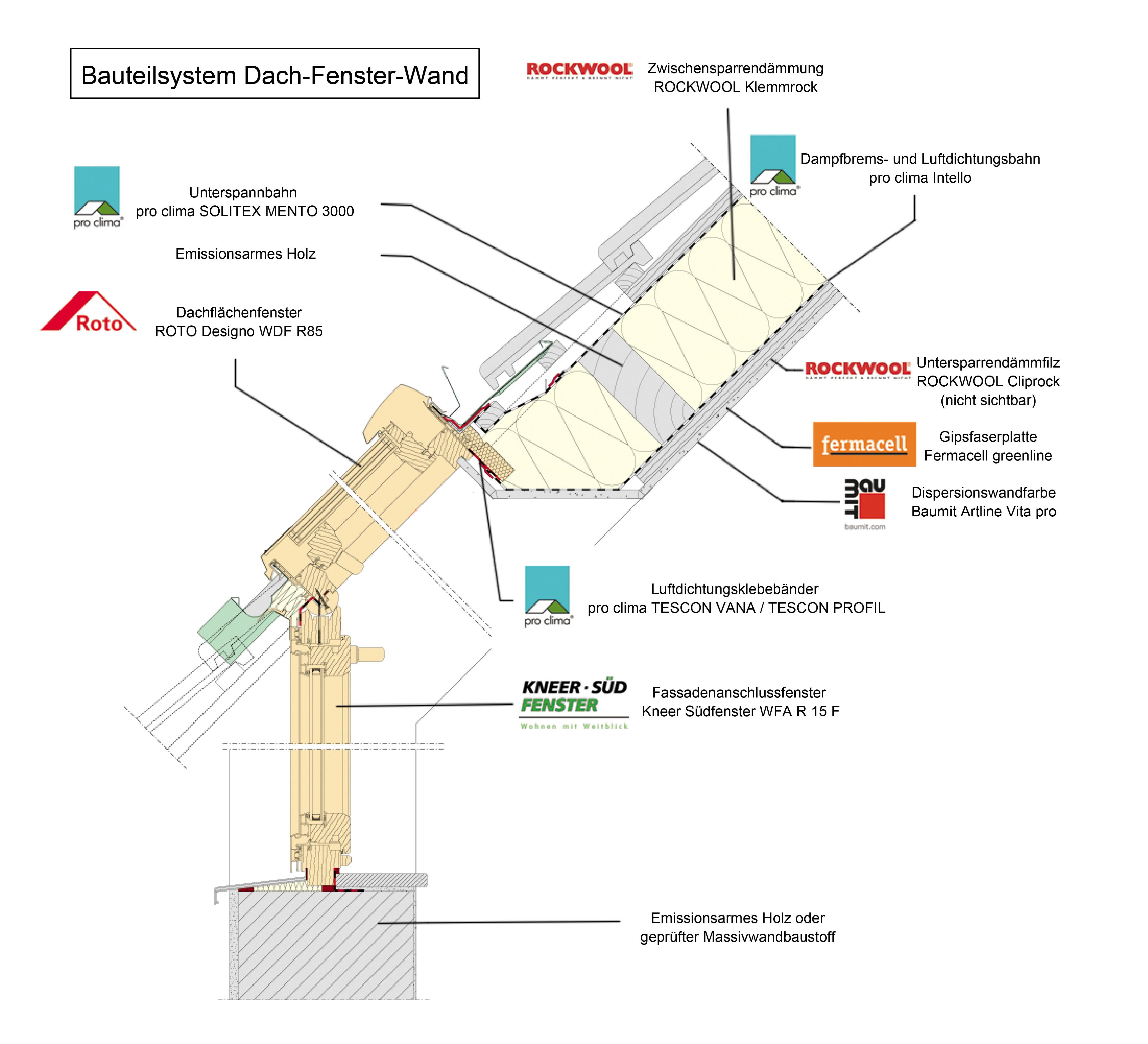 dach holz 2014 erster emissionsgepr fter dachaufbau wohngesundes system mit luftdichtung von. Black Bedroom Furniture Sets. Home Design Ideas