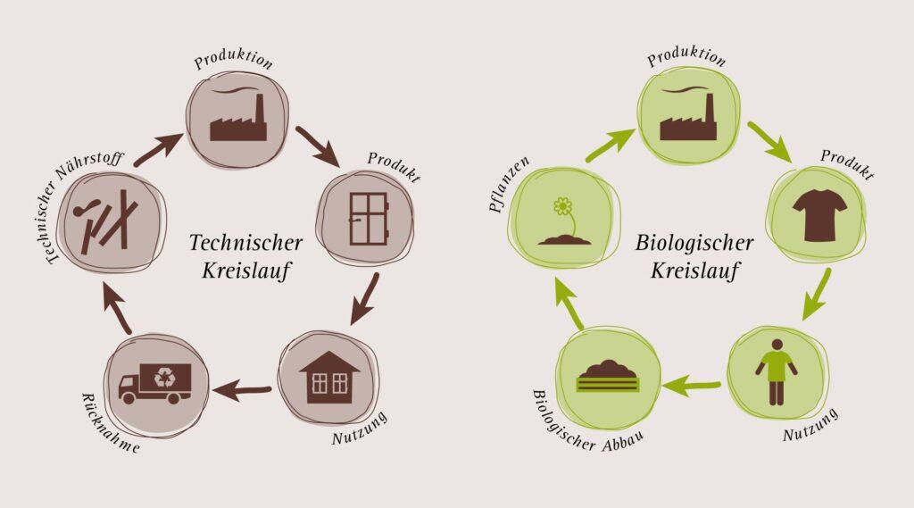 techn-biologischer-Kreislauf_de