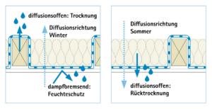 Bild - Funktionsweise einer feuchtevariablen Dampfbremse für die Sub-and-Top-Verlegungsweise