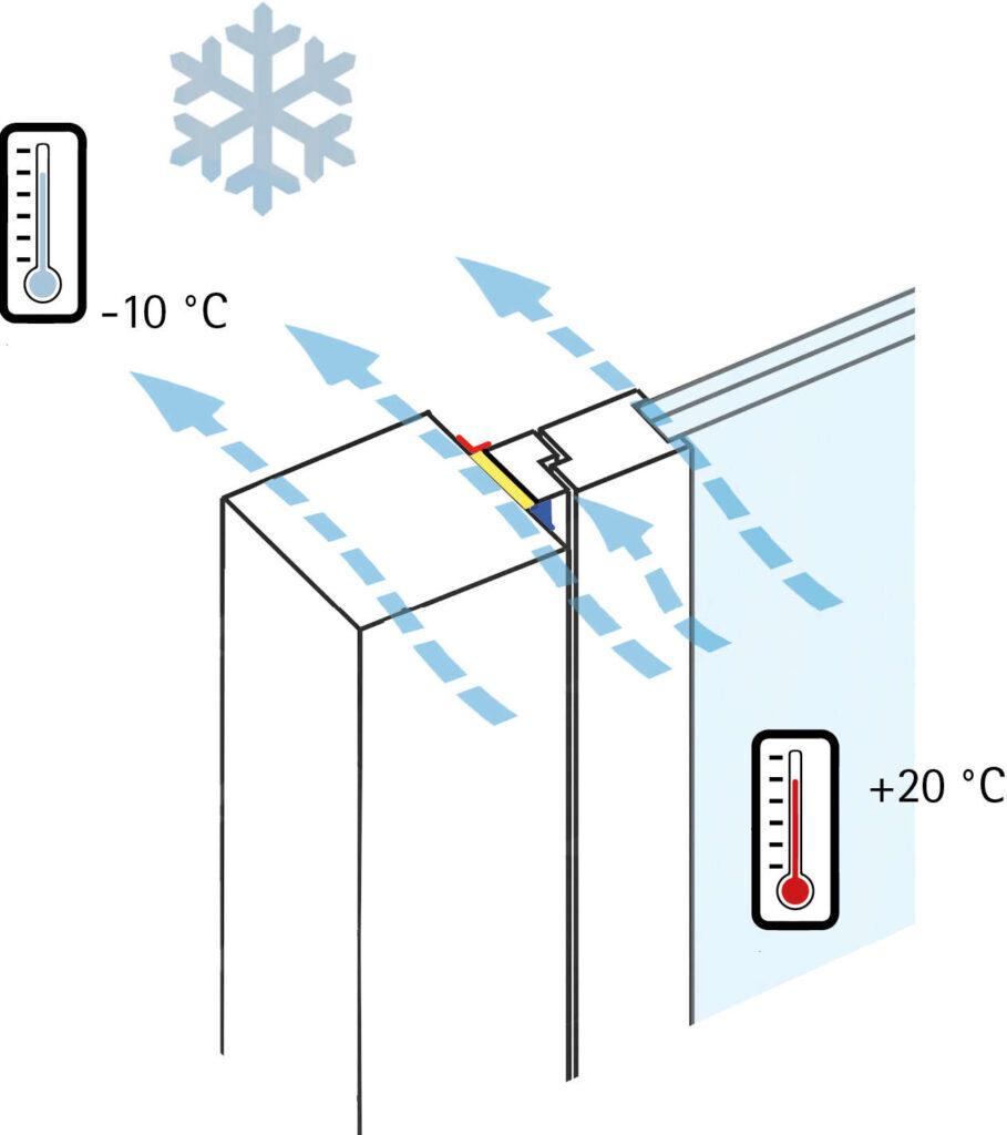 Fensteranschluss Diffusionsstrom