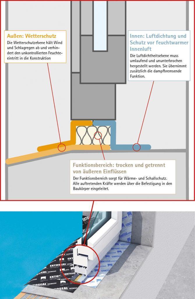 Fensteranschluss Konstruktionsprinzip